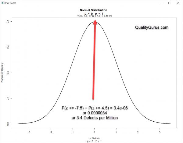 Six Sigma = 3 4 DPMO … Why? – Quality Gurus